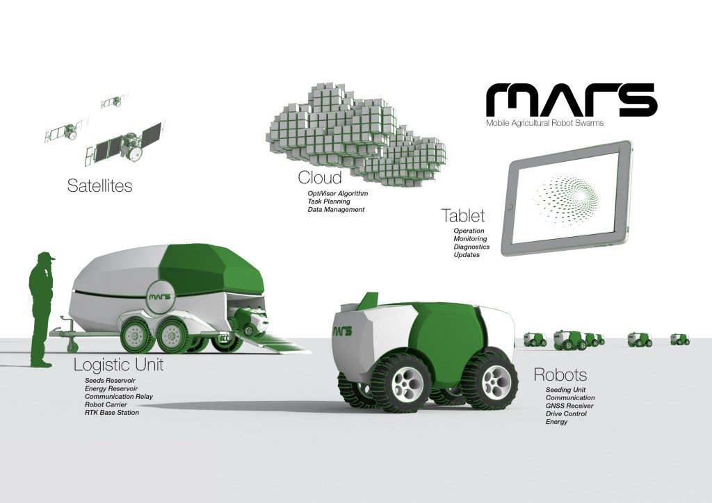 mars chart agtech agriculture robots robotics-nayeen.info