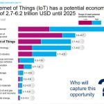 The Internet of Things IoT main armsof IT business for the next generation