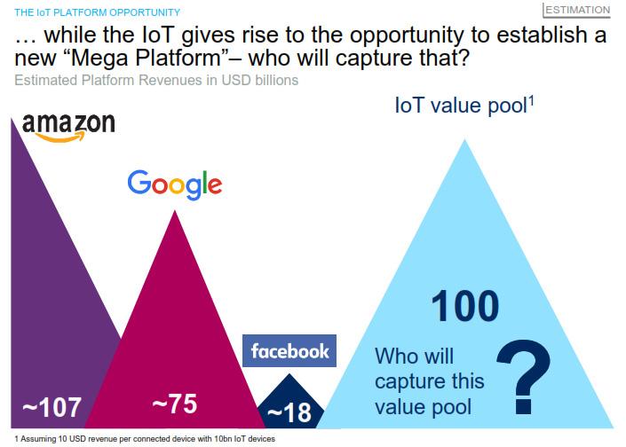 Iot Oppertunity mega platform - nayeen.info