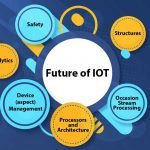Future Market of IoT in South and Southeast Asia