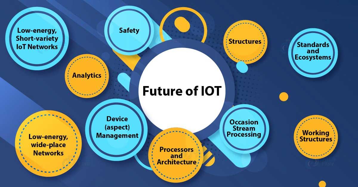 Future-of-IoT-Market - nayeen.info
