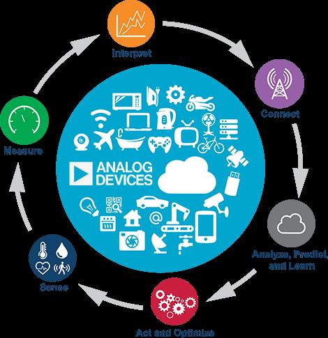 big analog data for AI Big Data nayeen.info 1