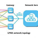 Importance of Low power and Long range network for data sharing of the Internet of Things