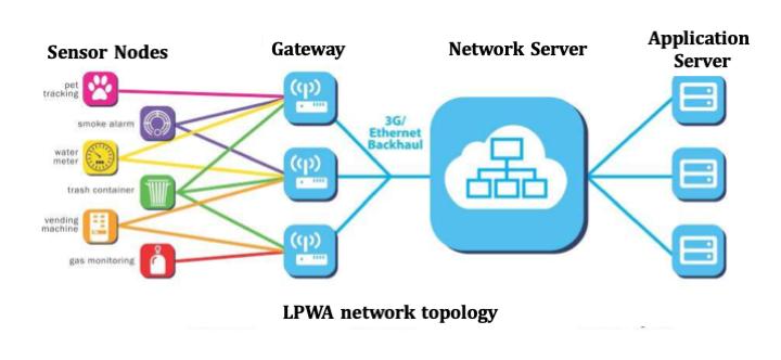 Low power and Long range network LPWAN