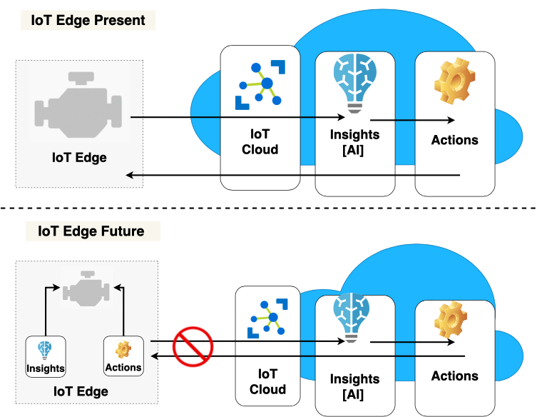 ai and analytics iot edge - nayeen.info
