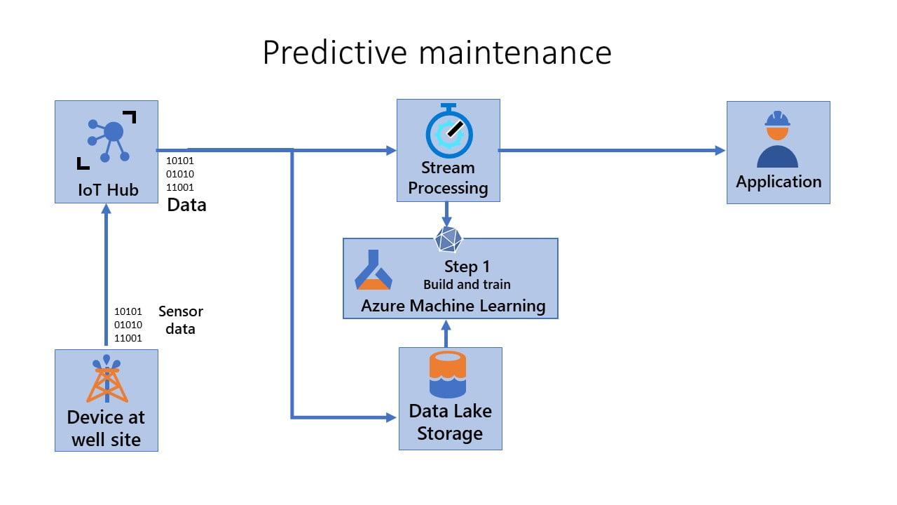 predictive-maintenance-azure machine-learning-Model-IoT-Edge-nayeen.info