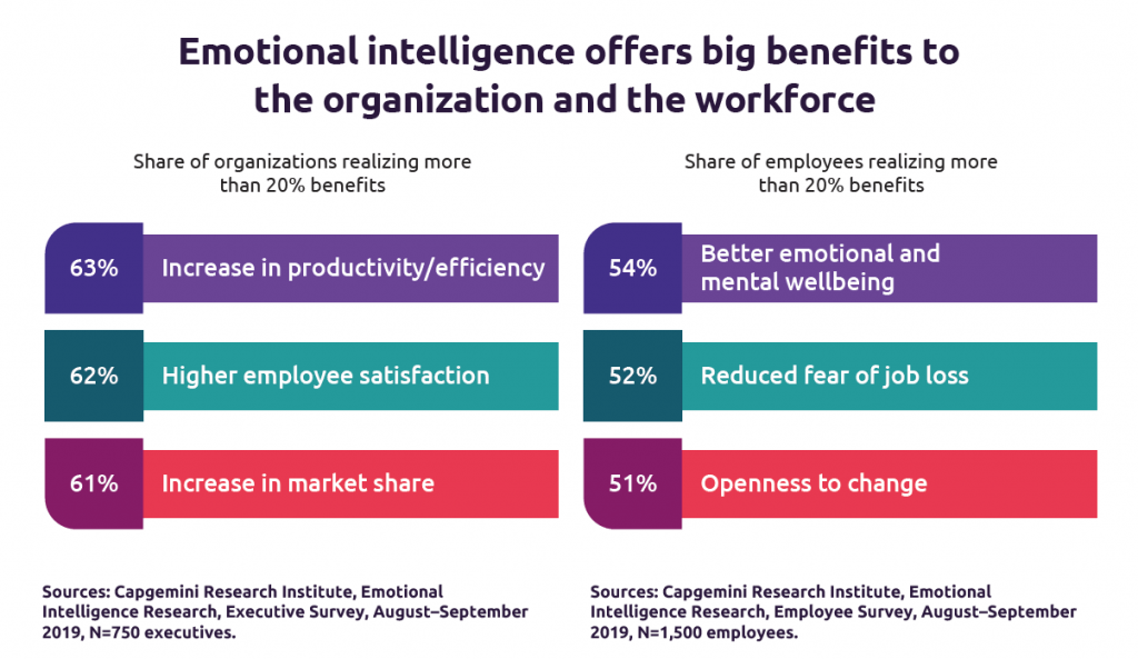 Why Emotional Intelligence Is The Upcoming Action Of Artificial Intelligence.